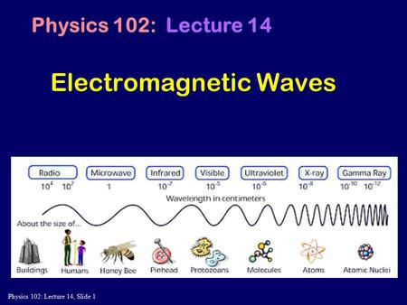 Physics 102: Lecture 14, Slide 1 Electromagnetic Waves Physics 102: Lecture 14.