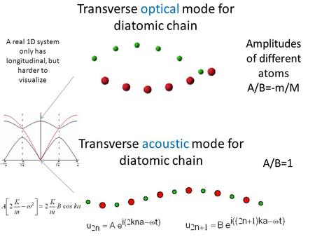 Transverse optical mode for diatomic chain Transverse acoustic mode for diatomic chain Amplitudes of different atoms A/B=-m/M A/B=1 A real 1D system only.