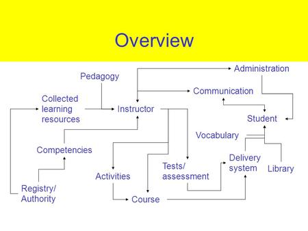 Overview Collected learning resources Competencies Registry/ Authority Course Delivery system Student Pedagogy Tests/ assessment Activities Communication.