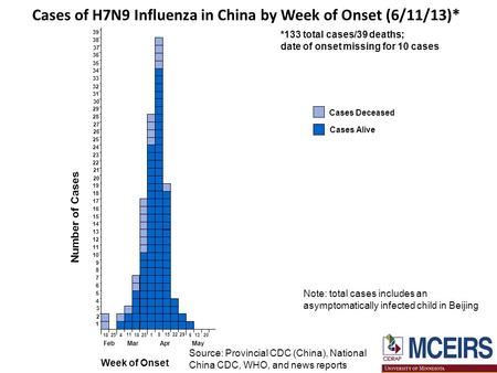 Cases of H7N9 Influenza in China by Week of Onset (6/11/13)* *133 total cases/39 deaths; date of onset missing for 10 cases Cases Deceased Cases Alive.