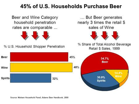 45% of U.S. Households Purchase Beer … But Beer generates nearly 3 times the retail $ sales of Wine Beer and Wine Category household penetration rates.