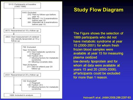 Study Flow Diagram Holvoet P, et al. JAMA 2008;299:2287-93 The Figure shows the selection of 1889 participants who did not have metabolic syndrome at year.