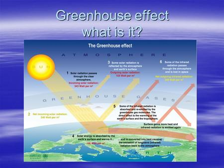 Greenhouse effect what is it?. Which are the greenhouse gases  water vapor, which contributes 36–70%  carbon dioxide, which contributes 9–26%  methane,