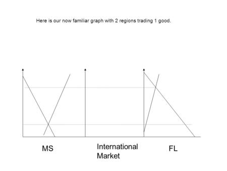 MSFL International Market Here is our now familiar graph with 2 regions trading 1 good.