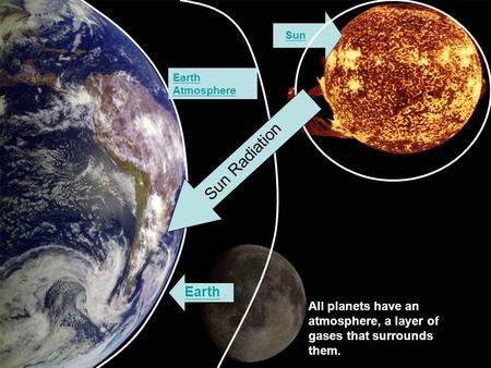 Earth Sun All planets have an atmosphere, a layer of gases that surrounds them. Earth Atmosphere Sun Radiation.