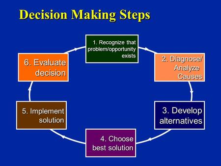 3. Develop alternatives 1. Recognize that problem/opportunityexists 2. Diagnose/ AnalyzeCauses Decision Making Steps 4. Choose best solution 5. Implement.