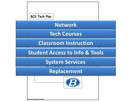 Network Tech Courses Classroom Instruction Student Access to Info & Tools System Services Replacement.