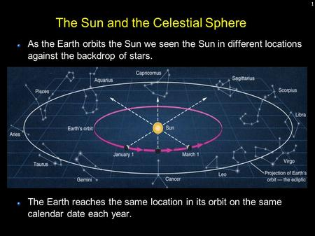 1 The Sun and the Celestial Sphere As the Earth orbits the Sun we seen the Sun in different locations against the backdrop of stars. The Earth reaches.