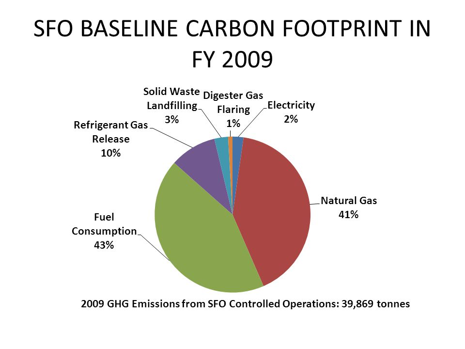 IMPACT OF GHG EMISSION OFFSET MEASURES IN FY2009