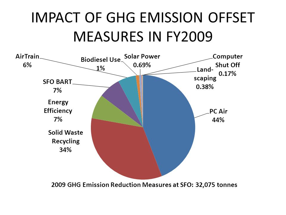 COMPARISON EMISSIONEMISSION REDUCTIONS 86% IS DUE TO ENERGY CONSUMPTION 14% OTHER 7% DUE TO ENERGY SAVINGS 91% INDIRECT REDUCTION 2% RENEWABLE
