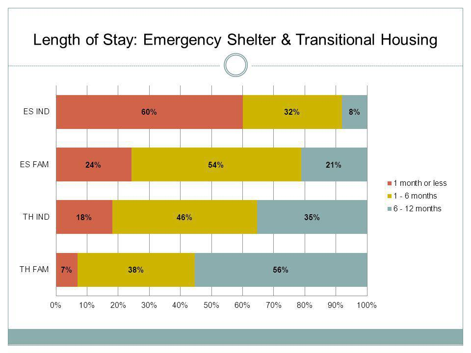 Length of Stay: Permanent Supportive Housing 66% of individuals have been in Permanent Supportive Housing programs for 2 or more years 76% of persons in families have been in Permanent Supportive Housing programs for 2 or more years