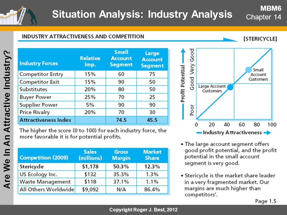MBM6 Chapter 14 Situation Analysis: Share Performance Metrics Where Is Our Share Leakage.