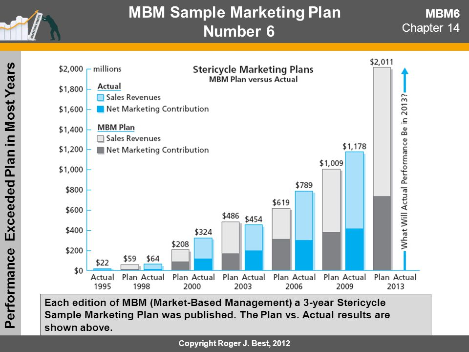 14-3 Building a Marketing Plan Creativity vs.