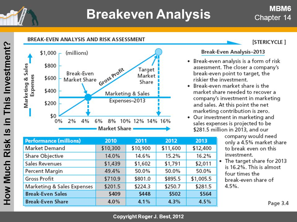 Income Statement & Share Price MBM6 Chapter 14 What Is Our Expected Income in 3 Years.