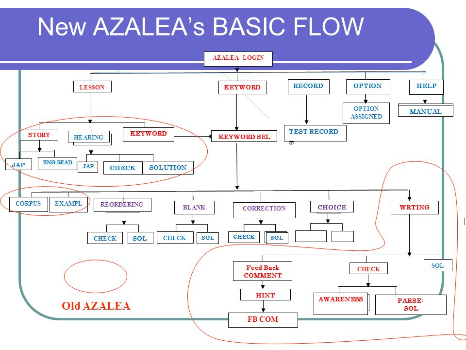 Demonstration of OLD & New AZALEA A OLD AZALEA (Web1.0 ) B New AZALEA ( Web2.0 )
