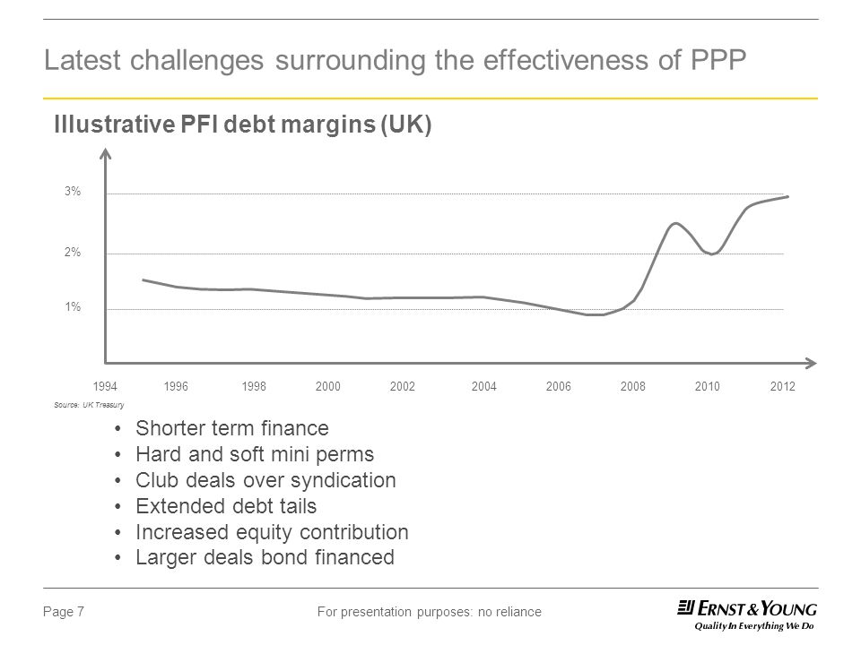 For presentation purposes: no reliancePage 8 PPP Transaction Debt Margins (Q1 2013) Recent loans in the infrastructure sector (2013 Q1) show an average range of 250-350 bps in debt margins globally Source: EY Analysis of Thompson data for the 3 months up to 9 April 2013
