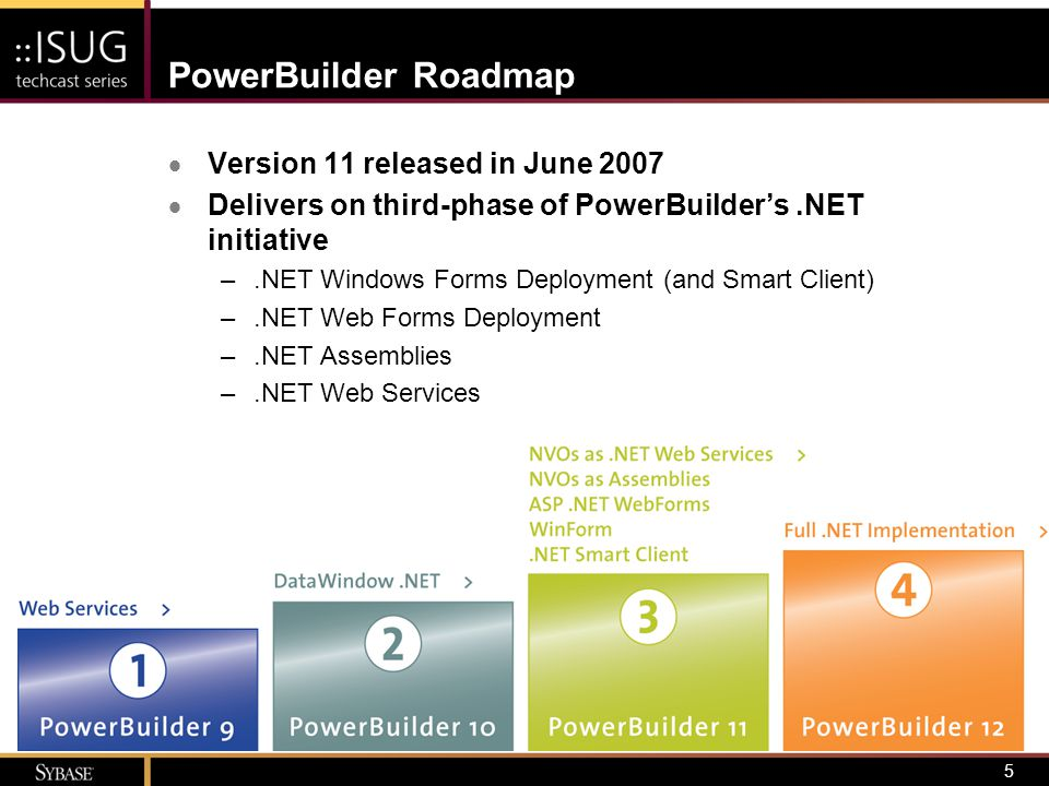 6 PowerBuilder Roadmap Language Independence Application Connectivity Multiple Platform Support Power And Performance 2009 PowerBuilder 12.NET in IDE WPF/WCF support at design and run-time Fully managed code at deployment Complete.NET interoperability 2007 PowerBuilder 11.1.NET incremental rebuild Informix 10 support Vista support RadControls for Web Forms Miscellaneous fixes 2008 PowerBuilder 11.2 AJAX support for Web Forms Applications EAServer.NET Client Support Miscellaneous fixes 2008 PowerBuilder 11.5 Core.NET enhancements Native DataWindow updates Updated database support Miscellaneous fixes