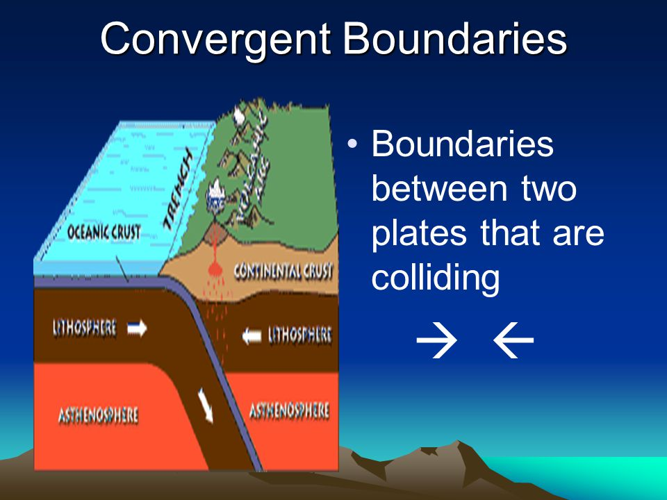 Tuesday, Sept 30, 2008 EQ: What Forces Affect the Earth Journal: Name two types of plate boundaries and draw arrows representing how they move.