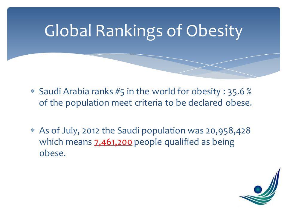  No.6 Kuwait 23.9% prevalence  No. 7 Saudi Arabia 23.4% prevalence  No.
