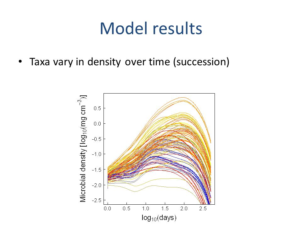 Model results Should be selection to link uptake with enzymes Enzymes and uptake correlated No correlation
