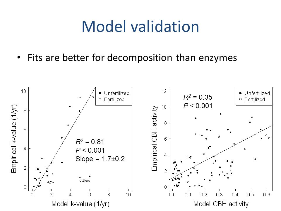 Model summary Enzyme genes and uptake proteins should be correlated Species interactions may be important Empirical and genomic data can tell us about tradeoffs, trait correlations, and trait distributions