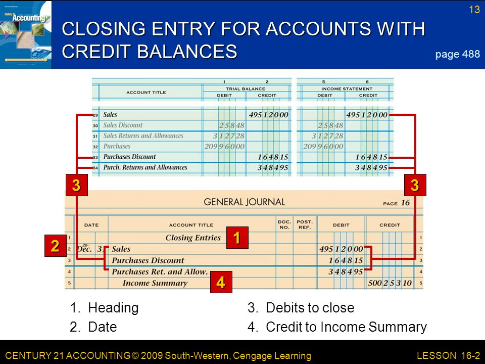 CENTURY 21 ACCOUNTING © 2009 South-Western, Cengage Learning 14 LESSON 16-2 CLOSING ENTRY FOR INCOME STATEMENT ACCOUNTS WITH DEBIT BALANCES 1 24 page 489 3.Credits to close 1.Date 2.Account debited 4.Debit amount 3 3