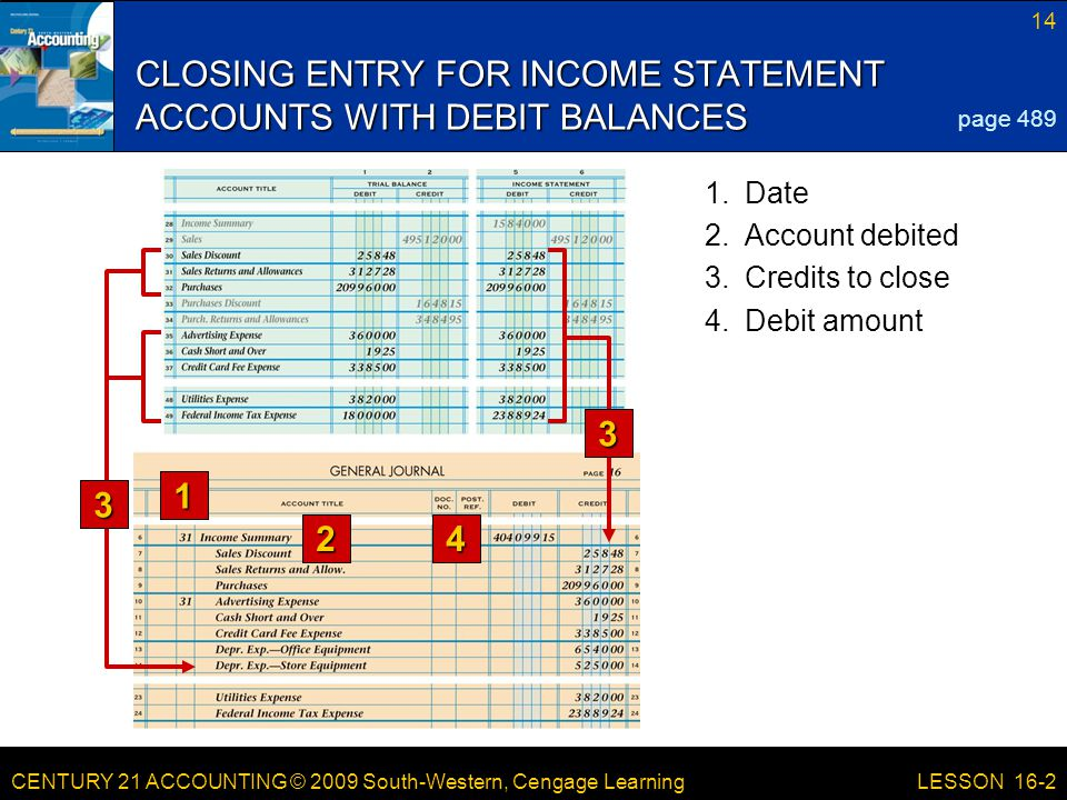CENTURY 21 ACCOUNTING © 2009 South-Western, Cengage Learning 15 LESSON 16-2 SUMMARY OF CLOSING ENTRY FOR INCOME STATEMENT ACCOUNTS WITH DEBIT BALANCES page 490 Bal.209,960.00Closing 209,960.00 (New Bal.
