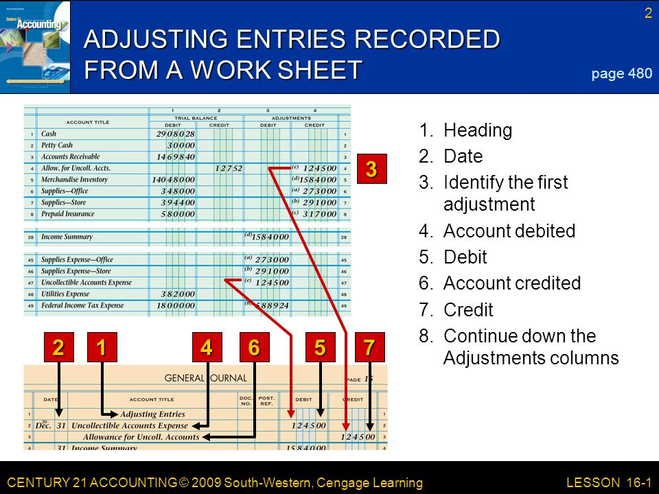 CENTURY 21 ACCOUNTING © 2009 South-Western, Cengage Learning 3 LESSON 16-1 ADJUSTING ENTRY FOR ALLOWANCE FOR UNCOLLECTIBLE ACCOUNTS page 482