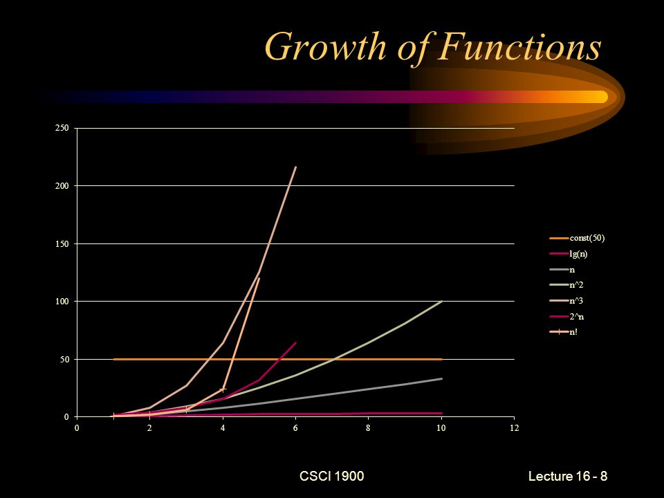 CSCI 1900 Lecture 16 - 9 Growth of Functions (cont) Previous example show that functions grow at different rates Specifically, let: f (x) = x, g(x) = 2 x –f (1) = 1, g(1) = 2 – f (10) = 10, but g (10) = 1024 Polynomial functions –n « n 2 « n 2.2 « n 3