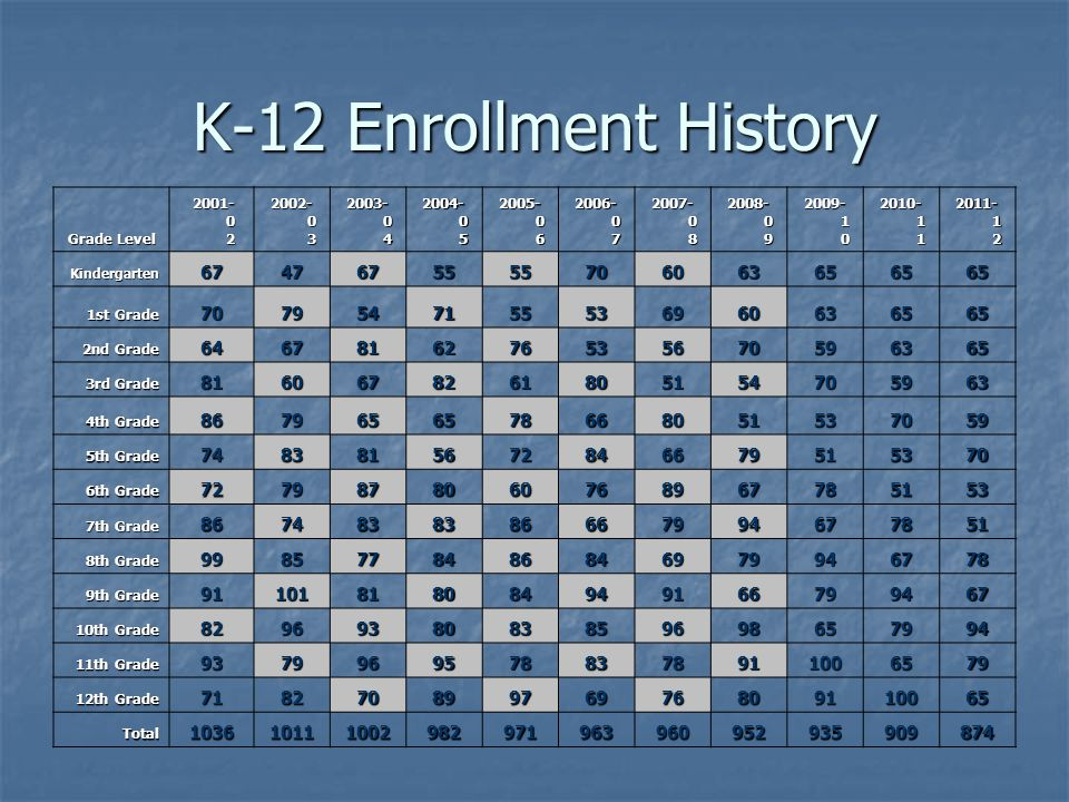Enrollment Drives School Funding Kansas schools receive state aid based on enrollment numbers and weighting factors .