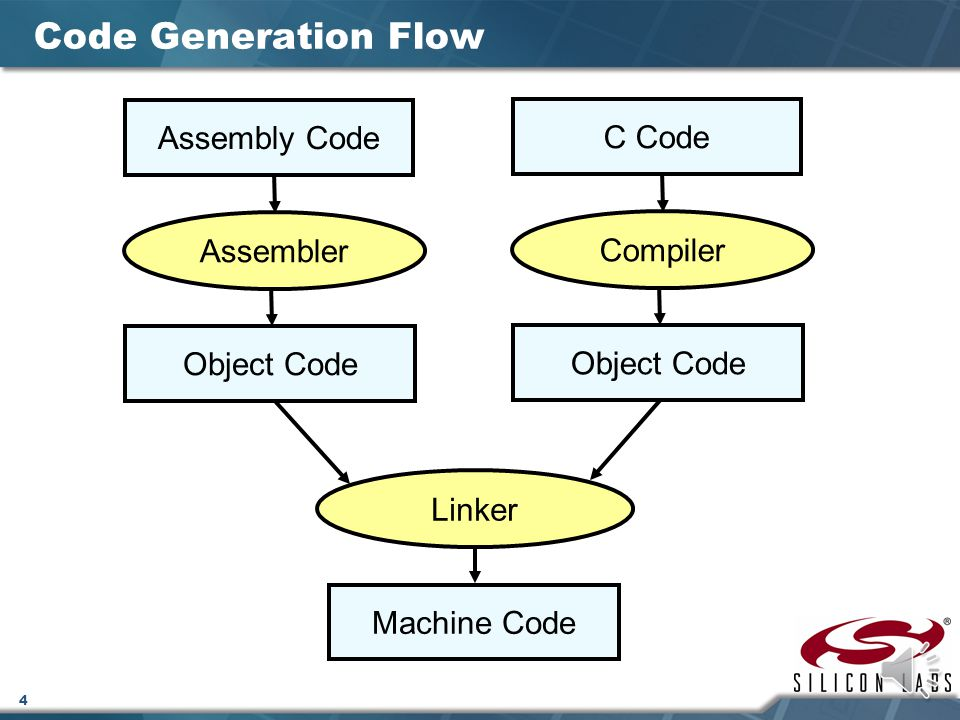 4 Code Generation Flow Assembly Code Object Code Assembler C Code Object Code Linker Machine Code Compiler