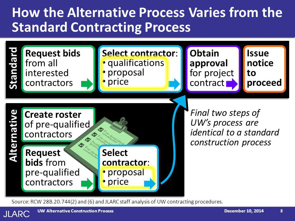 Intent Was to Speed Contractor Selection  Limits solicitations to contractors who can demonstrate qualification and experience working in patient care settings  Enacted in 2010  Authority to use process terminates June 30, 2015  Unless reauthorized by Legislature prior to termination date December 10, 2014UW Alternative Construction Process4