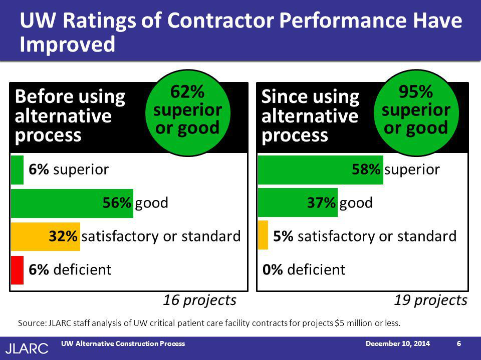 UW Complies with Procedural Requirements of Law December 10, 2014UW Alternative Construction Process7 Source: JLARC staff analysis of selected contract files.