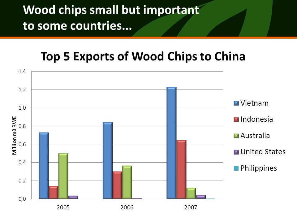 Recommendations Be aware of where pulp, pulpwood and woodchips are coming from & develop tracking systems to verify origin Address the weakest links in China's fiber supply system: the uncertified pulp and pulpwood coming from Russia and Indonesia – ensure certified harvested from sustainably managed forest operations & can be tracked through to the mill