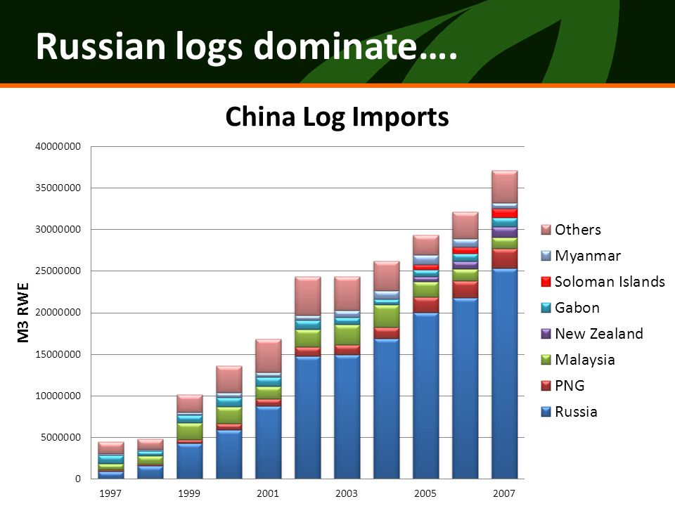 Russian Exports to China, w/o logs Small increase in other Russian wood products…