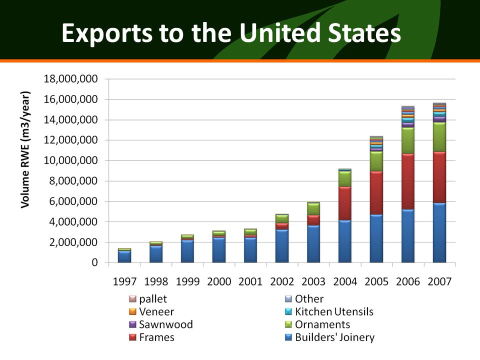 Jan-Apr 2008 Plywood and Furnitur Exports by Destination 2007 Furniture & plywood Exports to US 1 st Q 2008