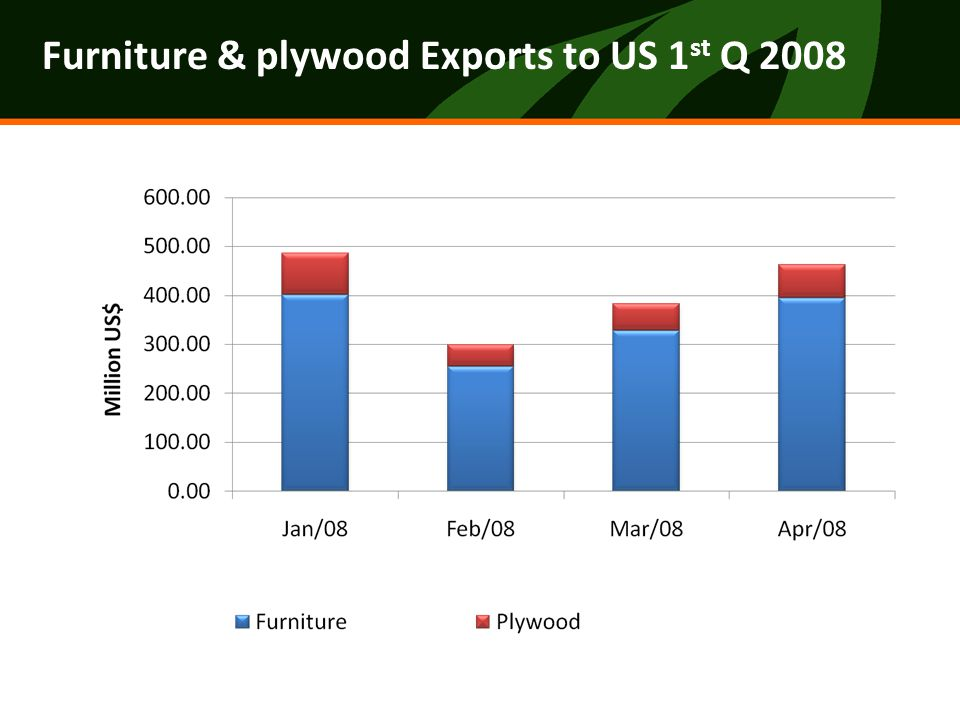 Exports by Destination 2007 Importance of Middle East