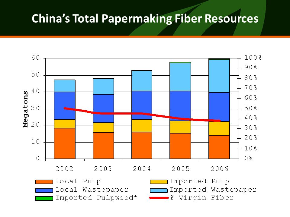 Agricultural residues Wastepaper Office paper Used cardboard & cartons Mixed (cardboard, news, magazines) Used magazines, newspapers, etc Low risk forest / plantations Potentially threatened forests Low risk forest / plantations Unknown forest / plantations Vegetable pulps (short fiber, low strength, poor quality Bleached chemical wastepaper Unbleached draft wastepaper Other wastepaper (mixed) Mechanical grade wastepaper Chemi-mechanical pulp Bleached kraft pulp (sulfate) Hardwood pulpwood Traditional small- scale pulp & paper mills white paper liner cardboard corrugating core Large scale modern paper industry Packaging & other paper products for domestic use 53% Export-grade corrugated shipping boxes 22% Coated mechanical grades (newsprint) xxxxxxx11% Export-grade printing and communication paper 14% Resource OriginFiber Input TypeProcessingFinal Product Local pulp & wastepaper 53% Imported secondary fiber 33% Imported pulp 13% Imported pulpwood 1%