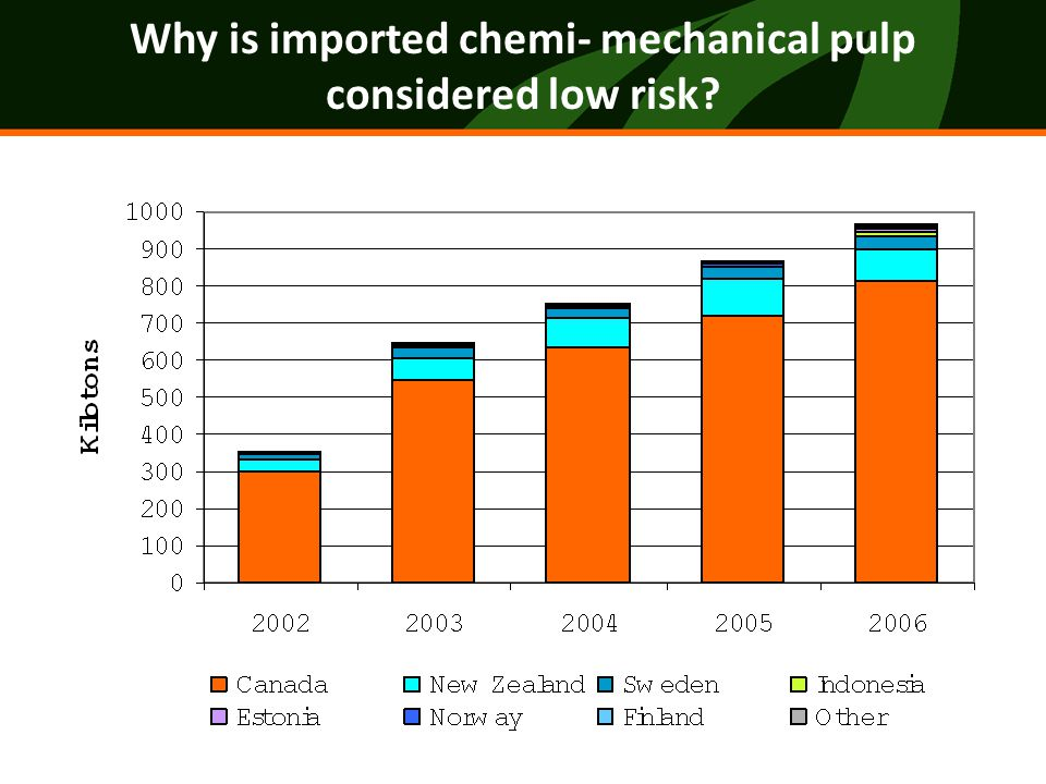 Why is imported bleached kraft pulp considered higher-risk?