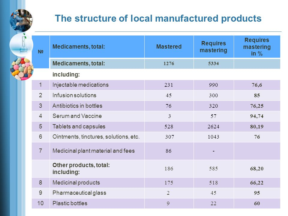 2012 2013 649,6 Volume of consumption Local production Import Indicators of consumption and production of pharmaceutical products for 2012-2013 167,6 482,6 25% 75% 699,2 321,3 377,3 45% 55% mln.
