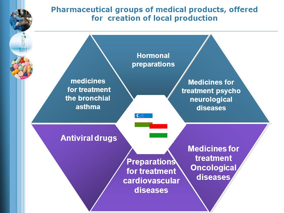 Organization the production of hormonal medicines Annual volume Cost of project Name of the offered products 1 mln.