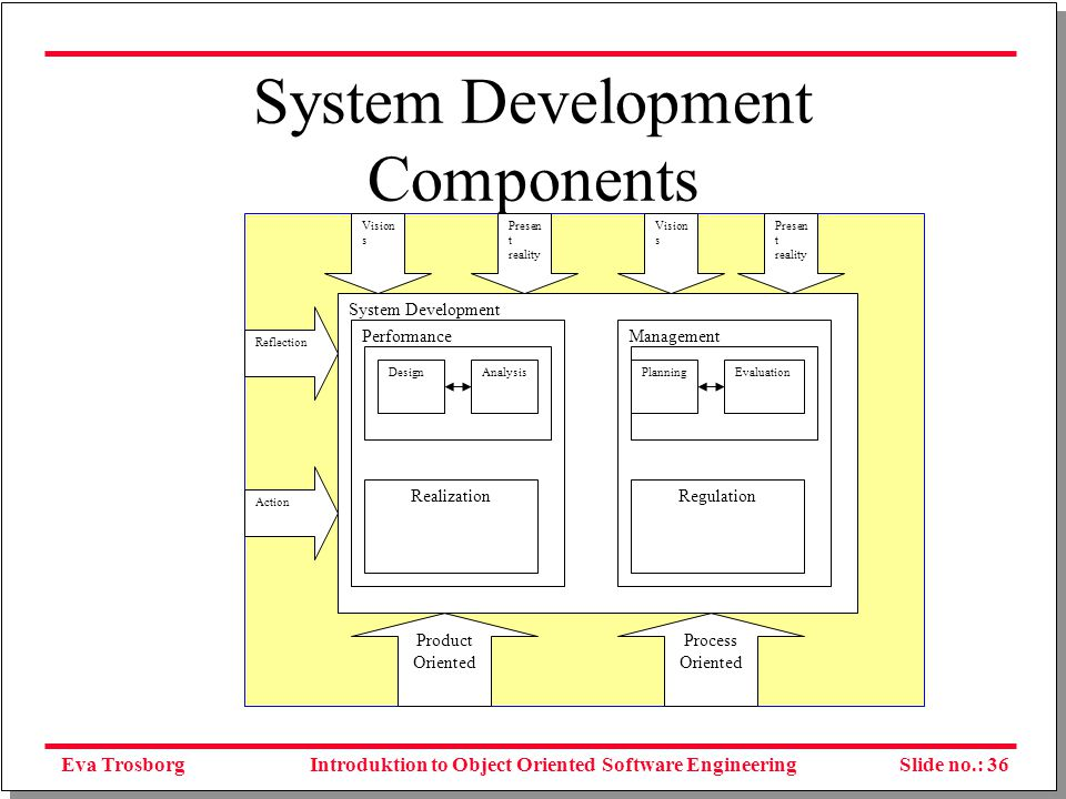 Eva TrosborgSlide no.: 37Introduktion to Object Oriented Software Engineering What is a Project.