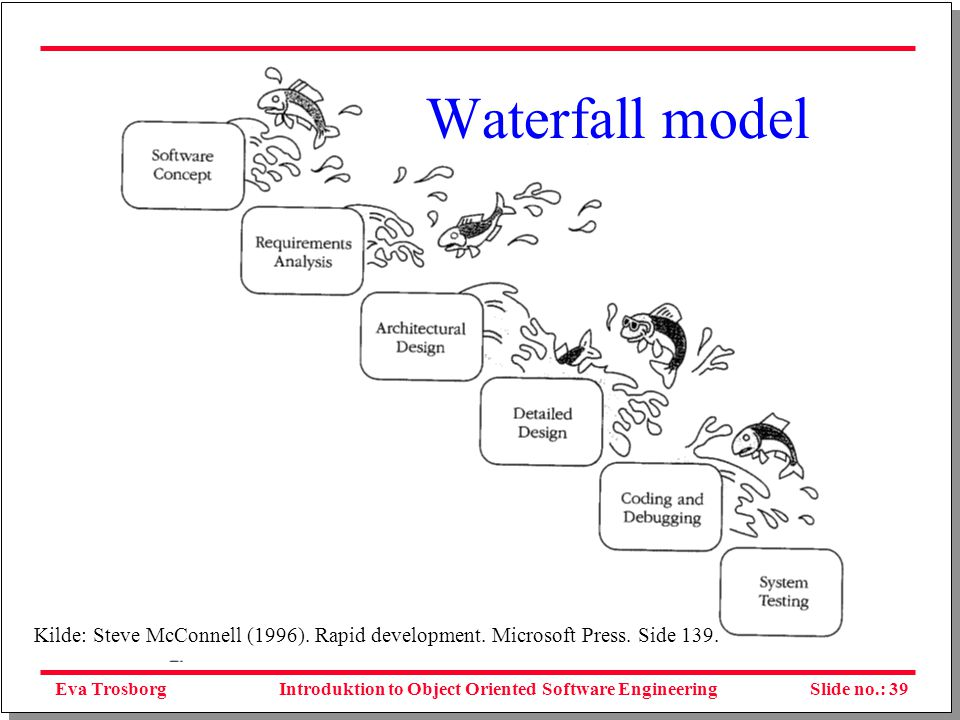 Eva TrosborgSlide no.: 40Introduktion to Object Oriented Software Engineering The 'b' model Figure 6.2 The 'b' model Source: Derived from N D Birrell & M A Ould, A Practical Handbook for Software Development, Cambridge University Press, 1985