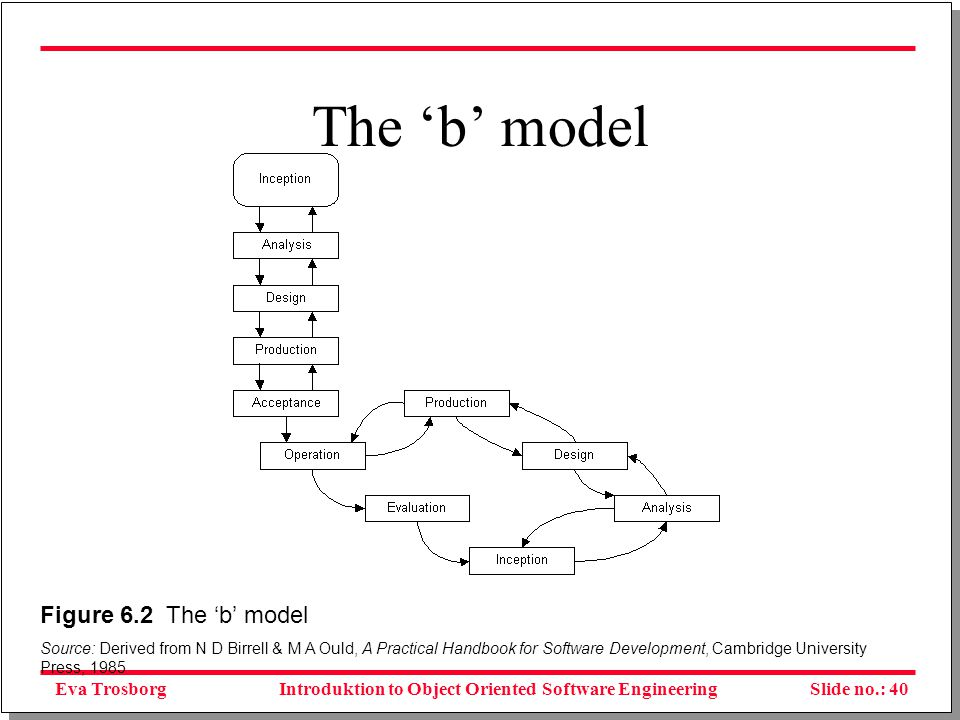 Eva TrosborgSlide no.: 41Introduktion to Object Oriented Software Engineering RUP - Rational Unified Model Kilde: http://www.rational.com/products/rup/whitepapers.jsp