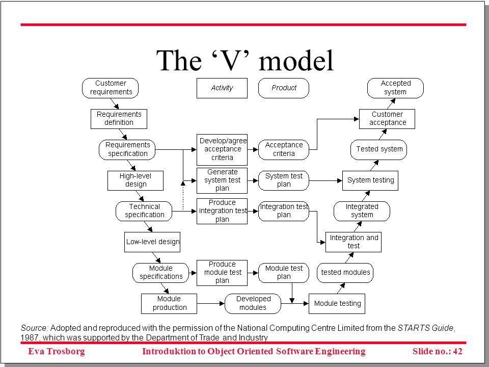 Eva TrosborgSlide no.: 43Introduktion to Object Oriented Software Engineering The incremental approach Figure 6.4 The incremental model