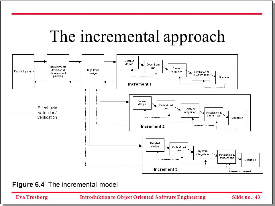 Eva TrosborgSlide no.: 44Introduktion to Object Oriented Software Engineering Requirement specfication Archtectural design Running system Preanalysis Development Maintenance For each itteration: detailed design, programming test and delivery to customer Partly incremental model This model is often used in RAD (Rapid Application Development)