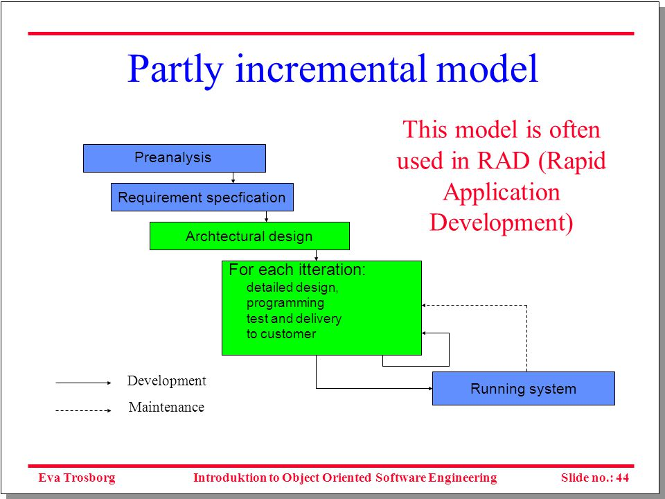Eva TrosborgSlide no.: 45Introduktion to Object Oriented Software Engineering The spiral model – evolutionary development Plan next phases Determine objectives, alternatives, constraints Evaluate alternatives, identify and resolve risks Develop, verify next- level product Figure 6.5 Boehm's spiral model Source: Based on Computer, May 1988, © 1988, IEEE