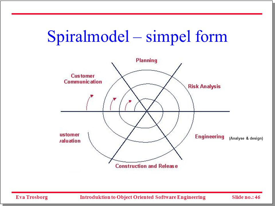Eva TrosborgSlide no.: 47Introduktion to Object Oriented Software Engineering Spiralmodel [Boehm, IEEE 1998] Review Commitment Partition Determine objectives, alternatives, constraints Progress through steps Cumulative cost Plan next phase Develop, verify next-level product Evaluate alternatives, identify, resolve risks Risk Analysis Concept of Operation Requirement plan life-cycle plan Prototype 1 Prototype 2 Prototype 3 Operational Prototype Risk Analysis Risk Analysis Risk Analysis Simulations, models, benchmarks Software Requirements Software Product Design Detailed Design Development Plan Integration and Test Plan Implementation Acceptance Test Integration Test Unit Test Code Requirement Validation Design validation and verification