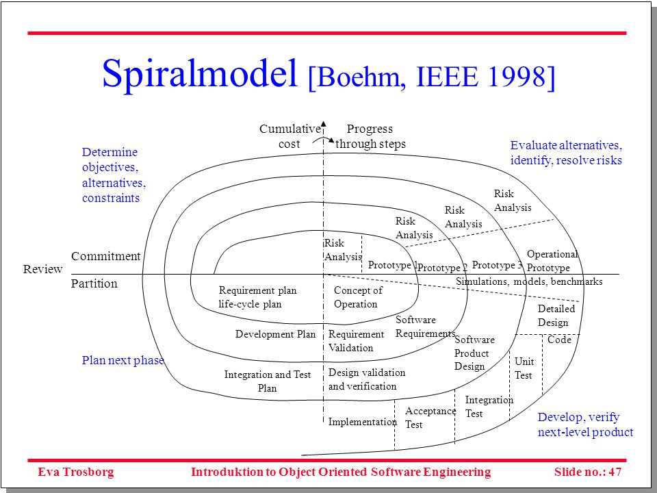 Eva TrosborgSlide no.: 48Introduktion to Object Oriented Software Engineering Traditional approach to analysis Figure 6.6 The traditional approach