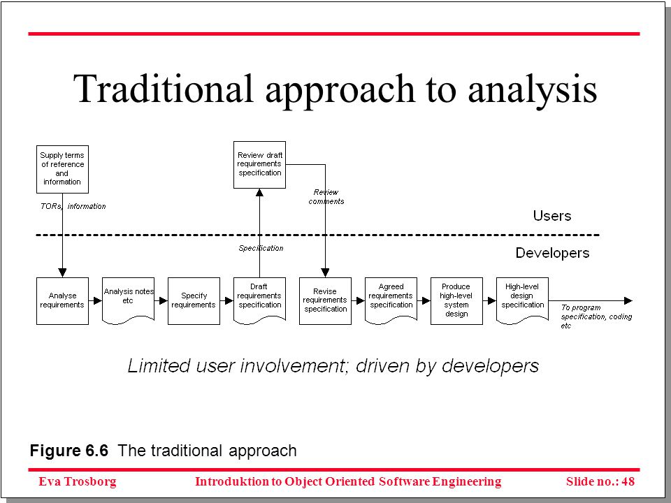 Eva TrosborgSlide no.: 49Introduktion to Object Oriented Software Engineering Structured systems development
